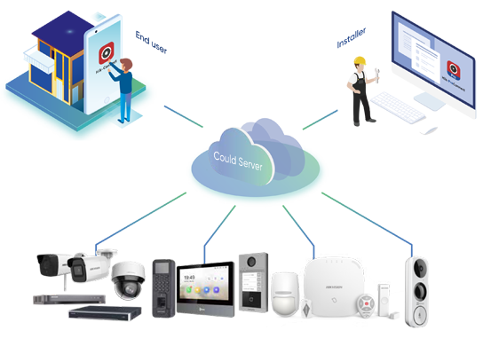 schema access control hikvision